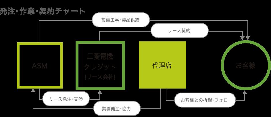 発注・作業・契約チャート